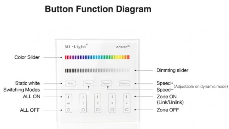 MI-light 4 zone RGB+W paneel